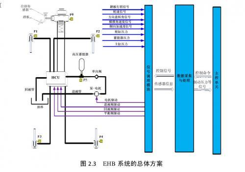 汽车电子液压制动系统跟随特性的实验研究