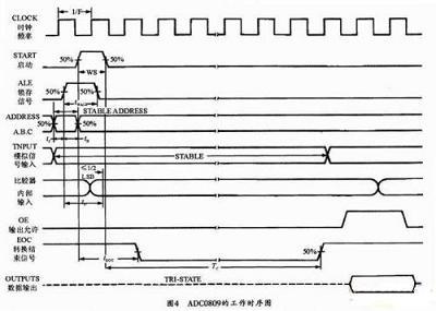 ADC0809的工作时序图