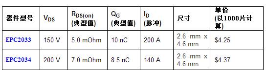 宜普电源转换公司的7 m?、200 V及5 m?、150 V氮化镓功率晶体管可以进一步扩大与其它器件相比的绩效差距