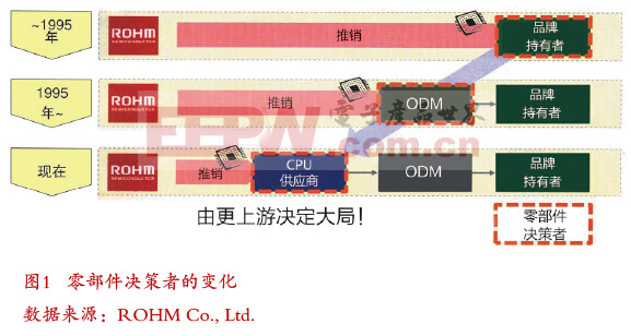 ROHM开发出基于14nm Atom处理器的电源管理IC,提升平板电脑效率