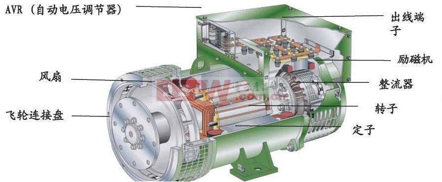 在柴油发电机中,经空气滤清器过滤产生洁净空气,由喷油嘴喷射出高压雾化柴油,这两种气体在汽缸内进行充分的混合,活塞向上运动挤压该混合气体,体积缩小使得温度升高,温度升高至一定温度后点燃柴油,混合气体剧烈燃烧使得体积膨胀,进而推动活塞向下。柴油机就是利用这种原理驱动发电机进行运作,将柴油的能量转化为电能。   汽油发电机与柴油发电机的工作原理类似,只是喷油嘴喷射出的不是高压雾化柴油,而是汽油。汽油机也是通过推动活塞上下运动驱动发电机进行运作,将汽油的能量转化为电能。   柴油发电机和汽油发电机的各汽缸都是