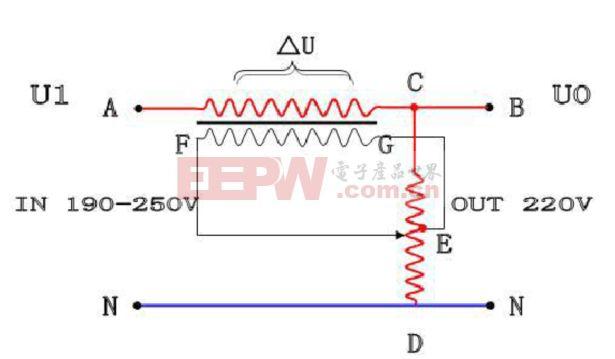 下图为带补偿式单相交流稳压器原理图,它主要由调压变压器T1和补偿变压器T2组成。   从上图中可以看出,补偿变压器低压侧的线圈串联在稳压器的主回路中,所以这种稳压器输出的能量主要是通过补偿变压器的低压侧线圈直接给输出负载的,只要把补偿变压器的二次线圈的线径做得足够大,稳压器的功率就可以做得很大。   调压变压器T1只要负担输入电压与输出电压的差额部分,按稳压器可允许的输入变化范围的大小不等,调压变压器T1的功率大小往往是稳压器实际容量的几分之一,这由稳压器的配比这个参数来决定调压变压器的大小.