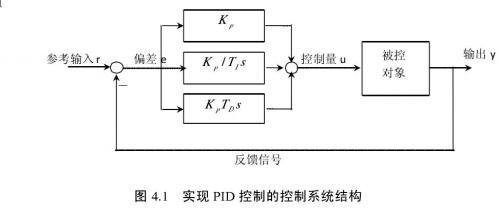 实现PID控制的控制系统结构