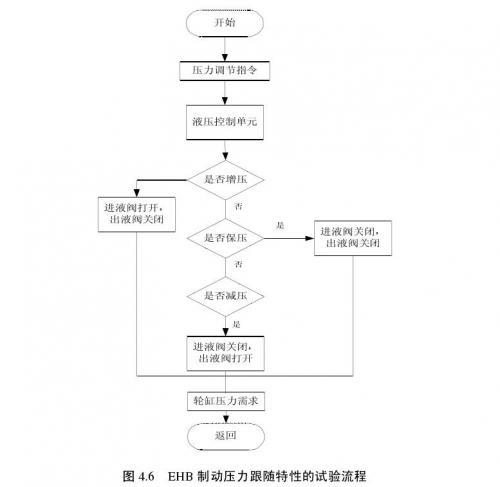 EHB系统制动压力跟随特性的实验流程