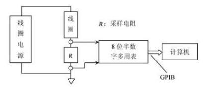 基于高稳定电源虚拟测试系统设计方案