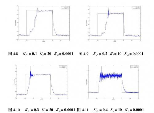 目标压力在3Mpa不同PID控制参数下轮缸压力跟随的响应情况