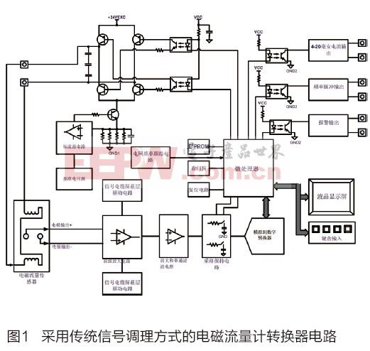 高精度数字过采样与磁隔离在工业电磁流量计转换器的模拟前端电路的应用