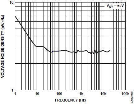 运算放大器的应用_单电源应用中的偏置和去耦运算放大器下载