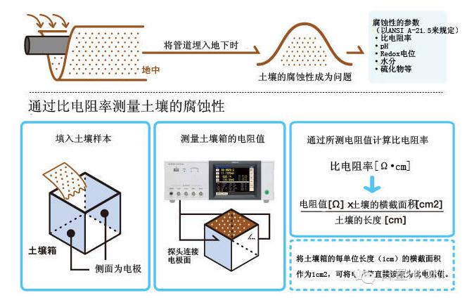 日置(HIOKI)·LCR测试仪IM3533应用实例