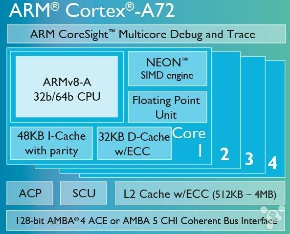 ARM加快苹果三星CPU换代 怕英特尔了?