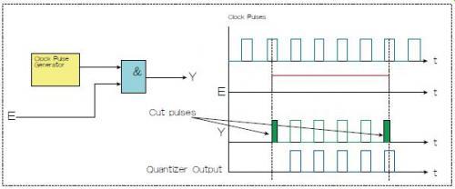 如何设计一个选通脉冲串又不会截短脉冲的电路