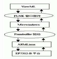 基于EP7312的新型嵌入式系统的实现