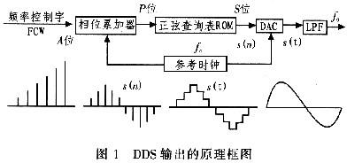基于AD9858宽带雷达信号源的设计及应用