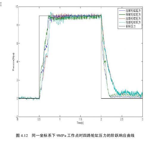PWM调制信号的频率f = 25HZ,轮缸目标制动压力为9Mpa时的轮缸实际制动压力阶跃响应曲线