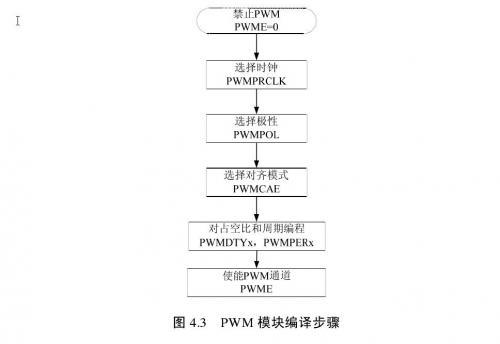 PWM模块进行编辑