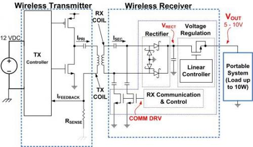 TI:10W无线电源系统的设计技巧
