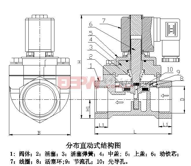 在电磁阀内部含有密闭的腔,腔的中间是活塞,腔的两面是两块电磁铁,一旦电磁铁线圈通电,阀体便受力被吸引至通电电磁铁方向;而在腔的不同位置都开有通孔,连接着不同的油管,因此可通过控制阀体的移动来选择开启那部分排油孔;由于进油孔处于常开状态,阀体的移动使得液压油进入不同的排油管,油的压力推动油缸的活塞,进而推动活塞杆,从而带动机械装置。利用这种原理,便可实现通过控制电磁铁电流通断来控制机械运动的功能。