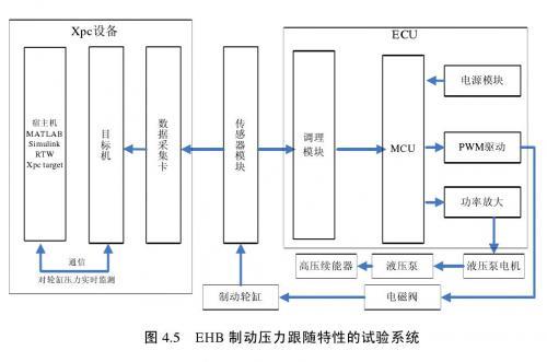 EHB系统制动压力跟随特性的实验系统