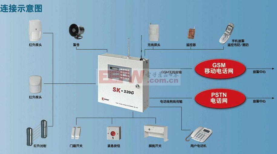 防盗报警系统是预防抢劫、盗窃等意外事件的重要设施。一旦发生突发事件,就能通过声光报警信号在安保控制中心准确显示出事地点,便于迅速采取应急措施。防盗报警系统通常由:探测器(又称报警器)、传输通道和报警主机三部分构成,而探测器是由传感器和信号处理组成的,用来探测入侵者入侵行为的,由电子和机械部件组成的装置,是防盗报警系统的关键,而传感器又是报警探测器的核心元件。