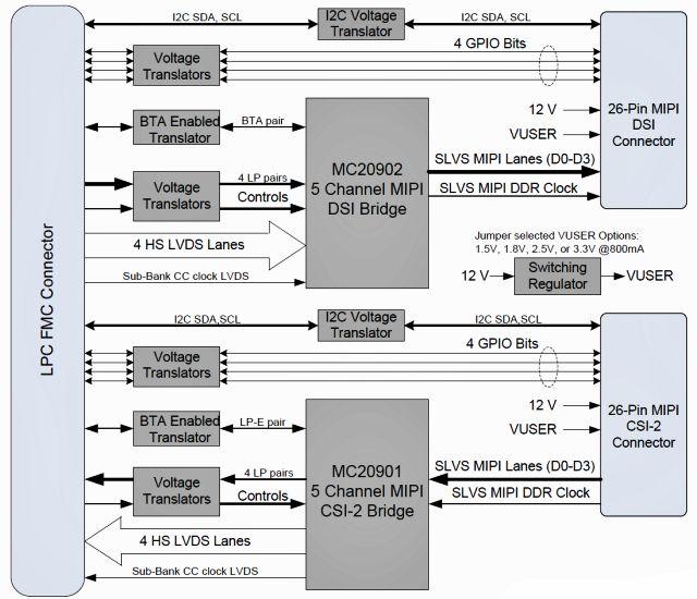 Fidus/Inrevium的Dual-MIPI FMC开发板使用Meticom FPGA-to-MIPI转换芯片可达到每通道2.5Gbps