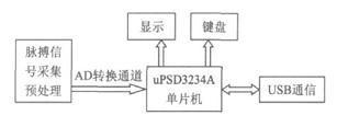 基于uPSD3234的反射式红外心率检测仪的设计方案