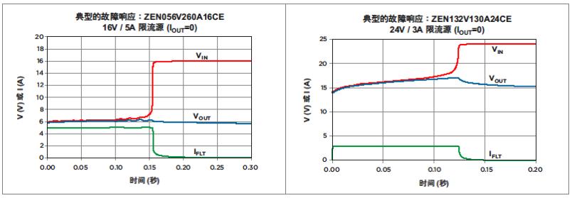 PolyZen的典型故障响应曲线