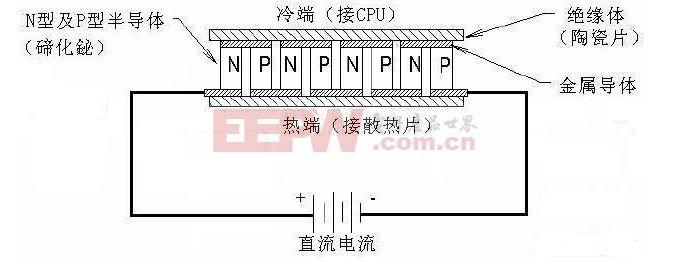 半导体制冷的工作原理是基于帕尔帖效应。如下图所示,半导体热电偶由N型半导体和P型半导体组成。N型半导体有多余的电子,有负温差电势。P型半导体电子不足,有正温差电势;当电子从P型穿过结点至N型时,结点的温度降低,其能量必然增加,而且增加的能量相当于结点所消耗的能量。相反,当电子从N型流至P型材料时,结点的温度就会升高。    直接接触的热电偶电路在实际应用中不可用,所以用下图的连接方法来代替,实验证明,在温差电路中引入第三种材料(铜连接片和导线)不会改变电路的特性。这样,半导体元件可以用各种不同的连接方