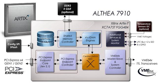 低端Artix-7 FPGA改善VMEbus到PCIe桥接性能并降低了功耗