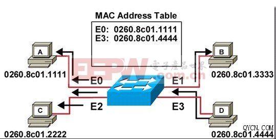 简述二层交换机的工作原理_二层交换机图片