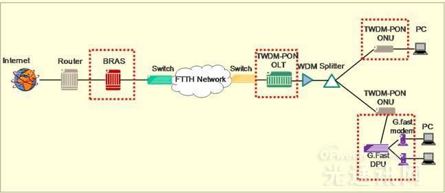 阿朗开展首个突破性G.fast和TWDM PON技术现网实验