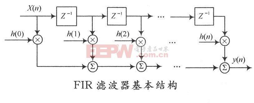 fir滤波器的基本原理_瑜伽的基本动作
