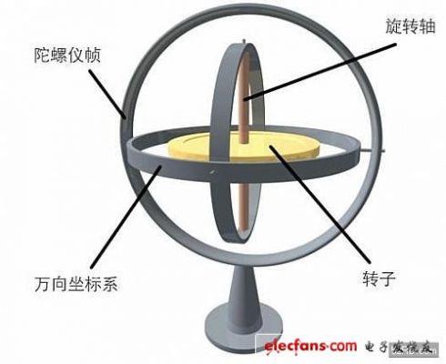 手机中的三轴陀螺仪工作原理概述