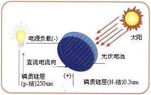 数字信号控制器在太阳能逆变器中的应用