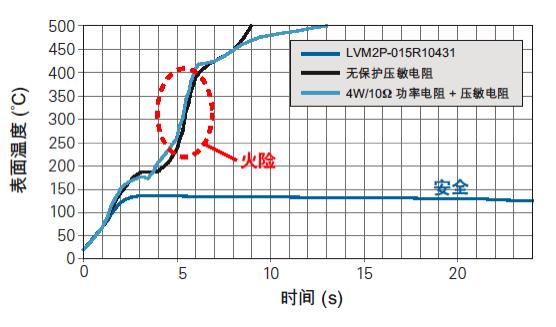 异常故障电压(400Vrms, 4Asc)下各保护方案对比