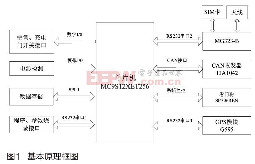 基于MC9S12XET256的电动汽车UDS诊断仪设计