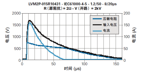 2Pro 产品的典型雷击浪涌响应曲线