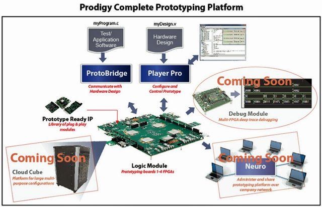 S2C将FPGA设计原型带入云端:Prodigy完整原型设计平台能处理任何规模的工程