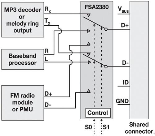 图3:具有负摆幅性能的模拟开关FSA2380可复用多种信号。