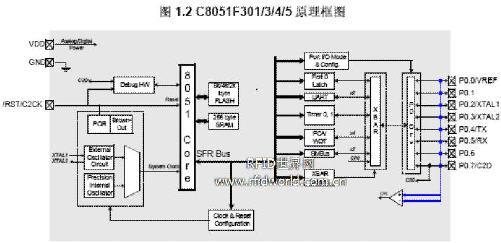 C8051F 30x单片机低成本射频读卡器方案