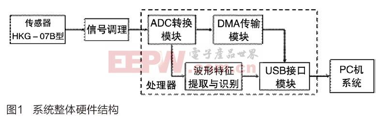 基于Cortex-M3处理器的红外脉搏数据采集系统的设计