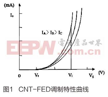 基于电流源控制的CNT-FED驱动电路设计
