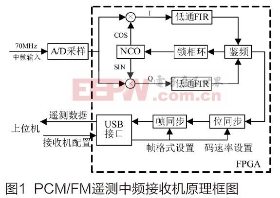 基于FPGA的PCM-FM遥测中频接收机设计与实现