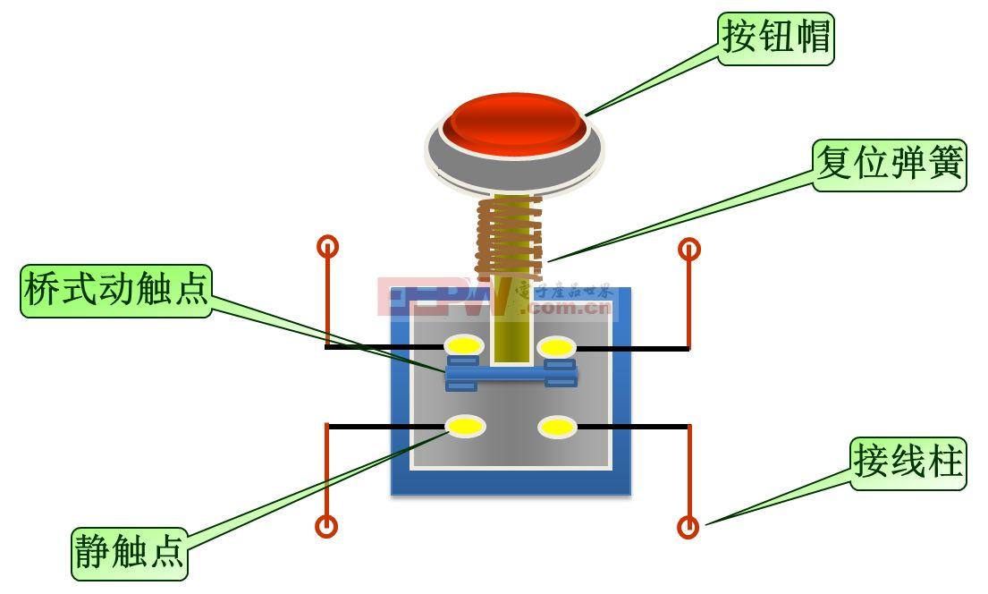 按钮开关简称按钮,通常用来接通和断开控制电路,它是电力拖动中一种发出指令的低压电器,应用十分广泛的一种主令电器,在电气自动控制电路中,用于手动发出控制信号以控制接触器、继电器、电磁起动器等。其特点是安装在工作进行中的机器、仪表中,大部分时间是处于初始自由状态的位置上,只是在有要求时才在外力作用下转换到第二种状态(位置),当外力一旦除去,由于弹簧的作用,开关就又回到初始位置。   按钮开关可以完成启动、停止、正反转、变速以及互锁等基本控制。通常每一个按钮开关有两对触点。每对触点由一个常开触点和一个常闭触