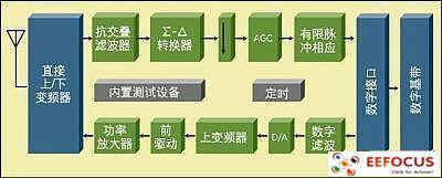 手机RF和混合信号集成设计