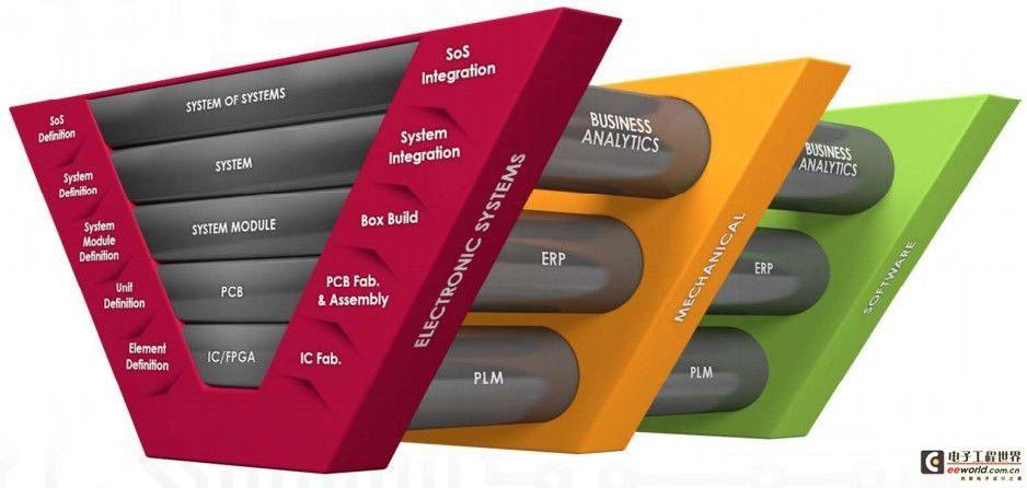 Mentor Graphics玩跨界混搭,为独立工程师和IC界带来福音