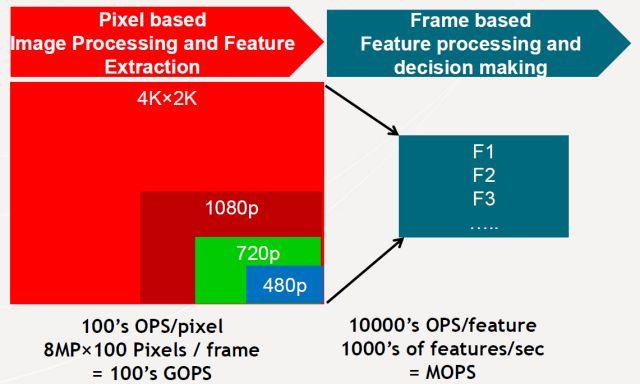 智能视觉系统中如何处理多图像传感器?