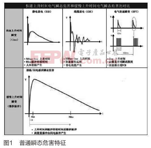 半导体二极管在以太网端口的应用研究