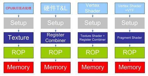 GPU-前途无限光明