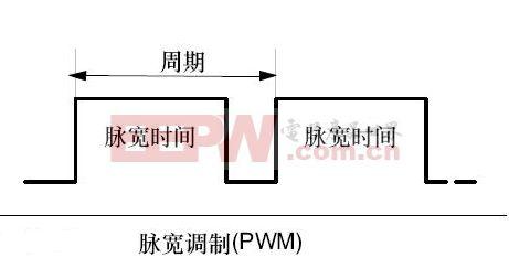 PWM原理