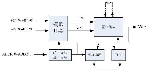 基于混合信号的SIP模块应用